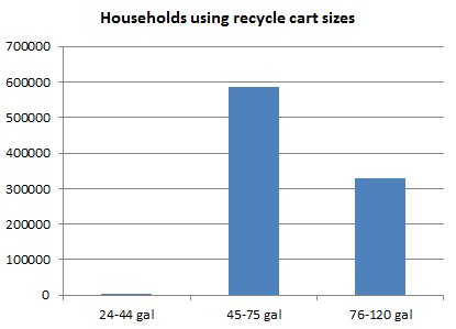 HouseholdsUsingRecycleCartSizes