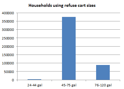 HouseholdsUsingRefuseCartSizes