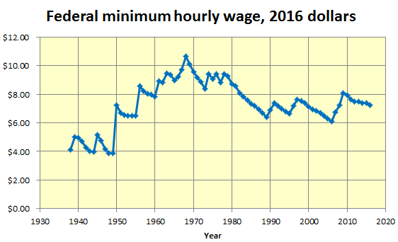 FederalMinimumHourlyWage1938to2016