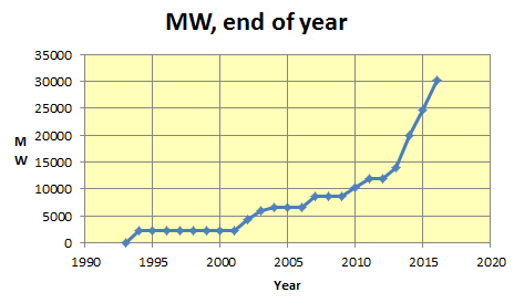 chinanuclearpower2003to2016