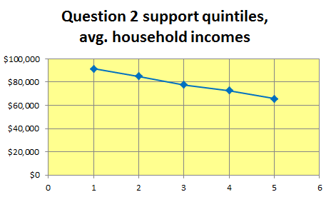 question2supportquintiles2016