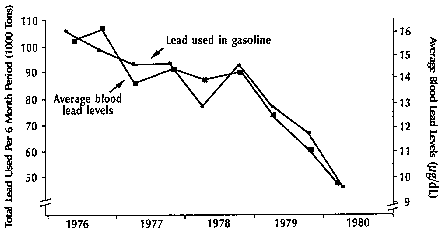 BloodLeadSurveys1976-1980